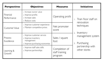 balanced scorecard for novartis To howard from date march subject a balanced scorecard for starbucks introduction in this memorandum, we will discuss a balanced scorecard that managers of.
